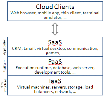 Cloud_computing_layers Cloud Client