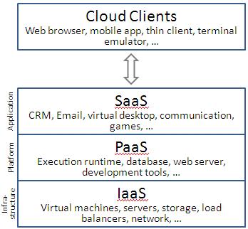 Cloud_computing_layers Cloud Client