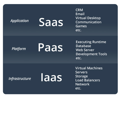 What is a Cloud Client?